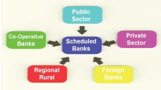 scheduled bank and non scheduled bank All banks of india can be simply divided into 3 major groups viz central bank ( rbi), scheduled banks and non-scheduled banks this implies.