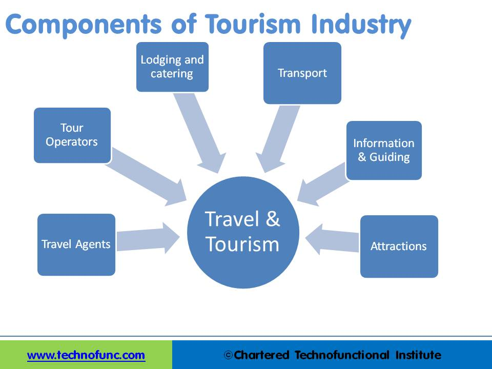 Components of Tourism Industry