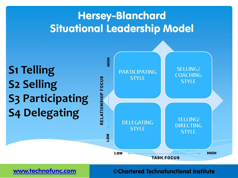 situational leadership theory Improve your leadership skills and learn more about different models and styles by exploring these examples of the situational leadership we'll also cover some.