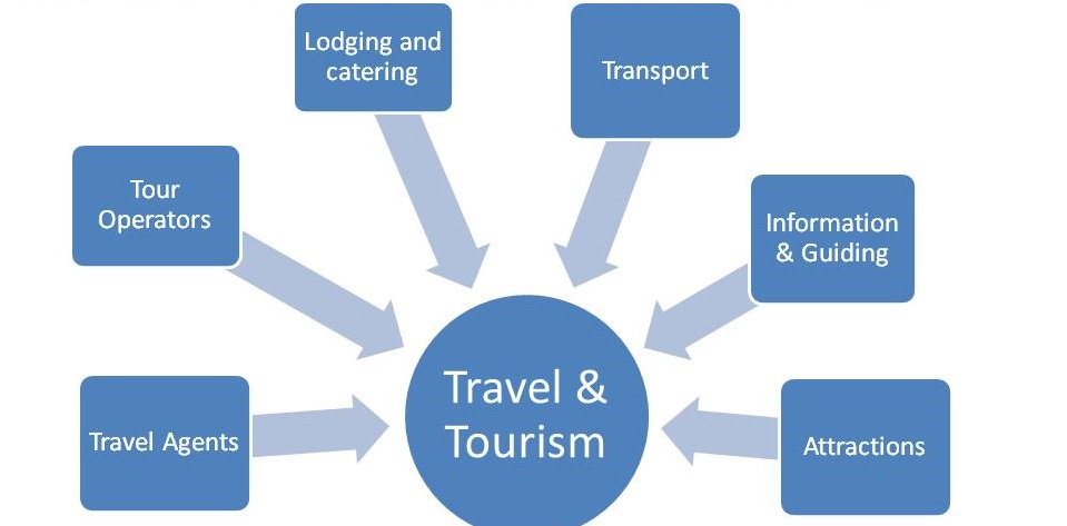 development of tourism industry in ilijan