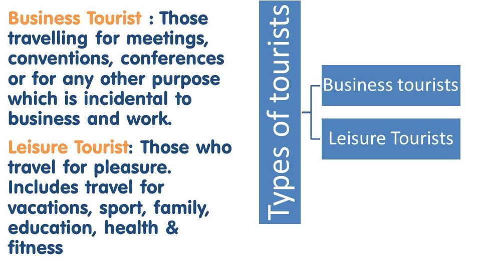 tourism and its types About the tourism industry as the primary engine of growth for the nations economy, the tourism industry is a vital, dynamic and evolving industry with a mature tourism infrastructure supporting approximately 15 million stopover visitors and 35 million cruise visitors per annum, and a progressive service industry, tourism has become the.