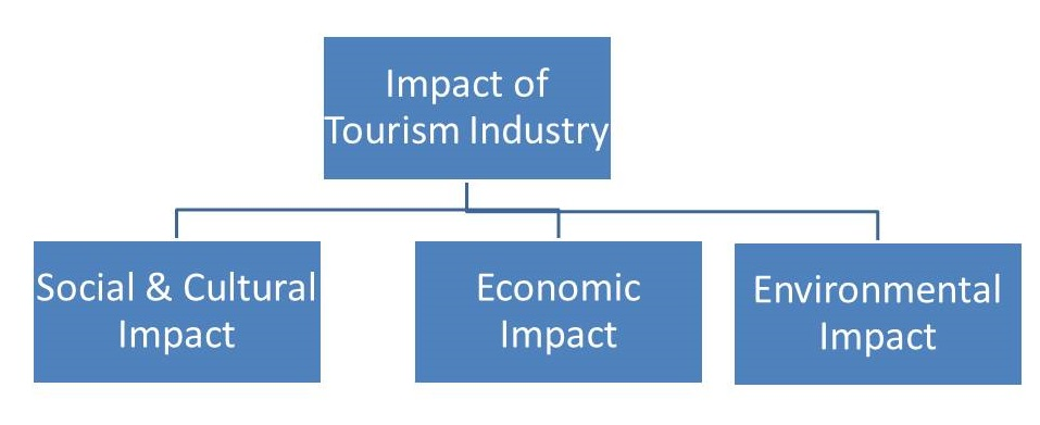 the impact of environmental tourismindustry in This is why when developing a tourism industry it is essential to understand that its effects on the environment major impacts of tourism - the physical environment.