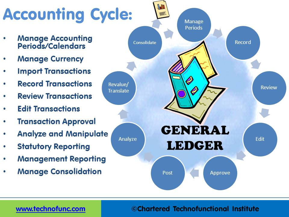 Technofunc Accounting Cycle
