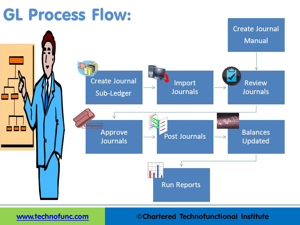 process flow Definition of process flow: a method of visually documenting the stages involved in performing a certain business procedure.