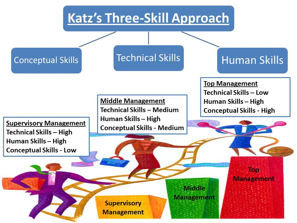 robert katz skills of an effective Effective leadership performance: © workplace competence international limited, all rights reserved robert katz skills of an effective administrator 1955.